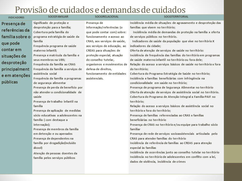 Provisão de cuidados e demandas de cuidados INDICADORES SOCIOFAMILIARSOCIORELACIONALSOCIOTERRITORIAL Presença de referências da família sobre o que po