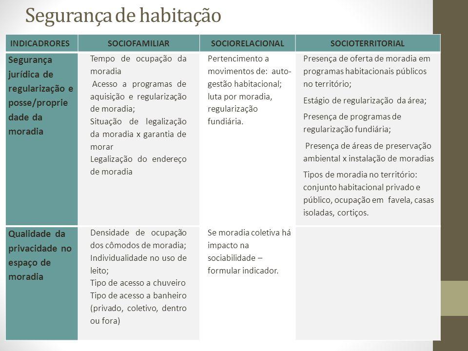 Segurança de habitação INDICADRORESSOCIOFAMILIARSOCIORELACIONALSOCIOTERRITORIAL Segurança jurídica de regularização e posse/proprie dade da moradia Te