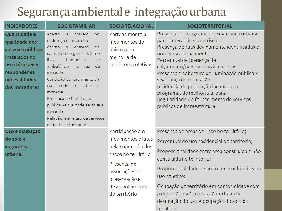 Segurança ambiental e integração urbana INDICADORESSOCIOFAMILIARSOCIORELACIONALSOCIOTERRITORIAL Quantidade e qualidade dos serviços públicos instalado