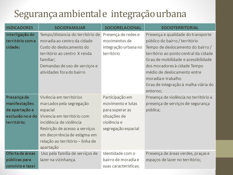 Segurança ambiental e integração urbana INDICADORESSOCIOFAMILIARSOCIORELACIONALSOCIOTERRITORIAL Interligação do território com a cidade; Tempo/distanc