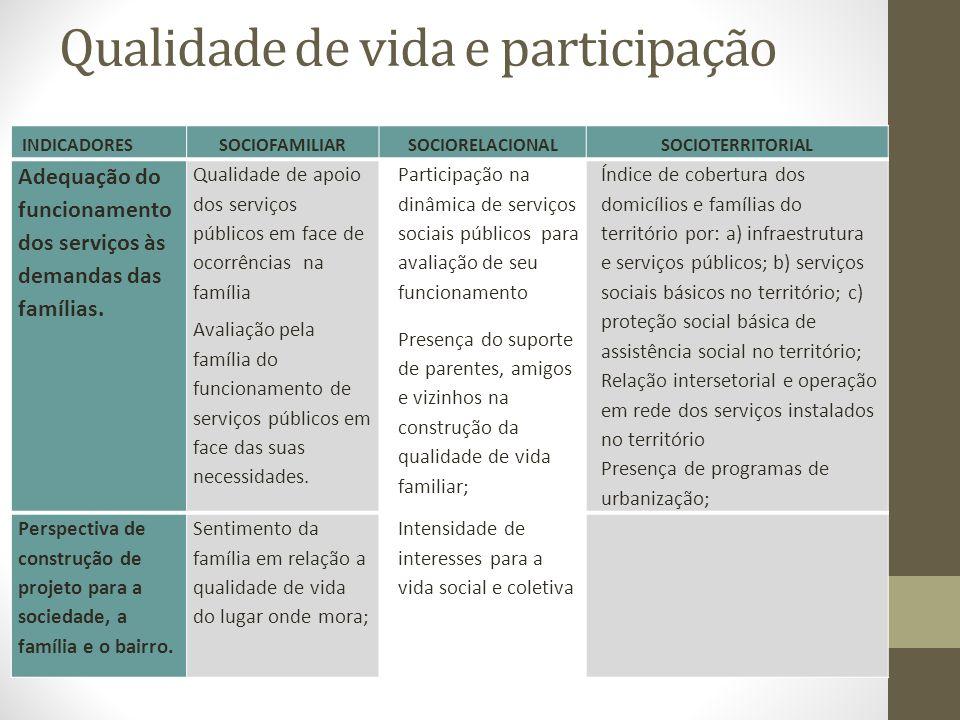 Qualidade de vida e participação INDICADORESSOCIOFAMILIARSOCIORELACIONALSOCIOTERRITORIAL Adequação do funcionamento dos serviços às demandas das famílias.