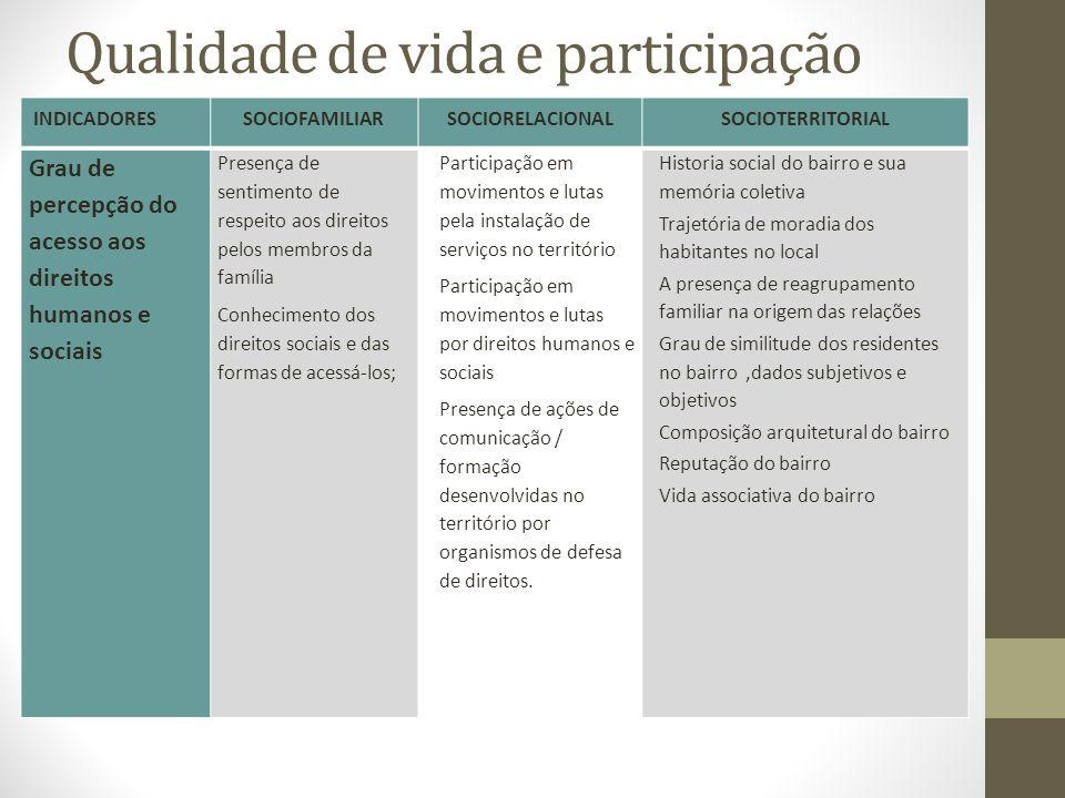 Qualidade de vida e participação INDICADORESSOCIOFAMILIARSOCIORELACIONALSOCIOTERRITORIAL Grau de percepção do acesso aos direitos humanos e sociais Pr
