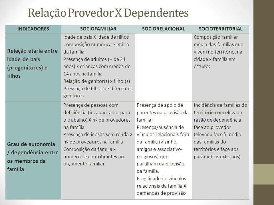 Relação Provedor X Dependentes INDICADORESSOCIOFAMILIARSOCIORELACIONALSOCIOTERRITORIAL Relação etária entre idade de pais (progenitores) e filhos Idad