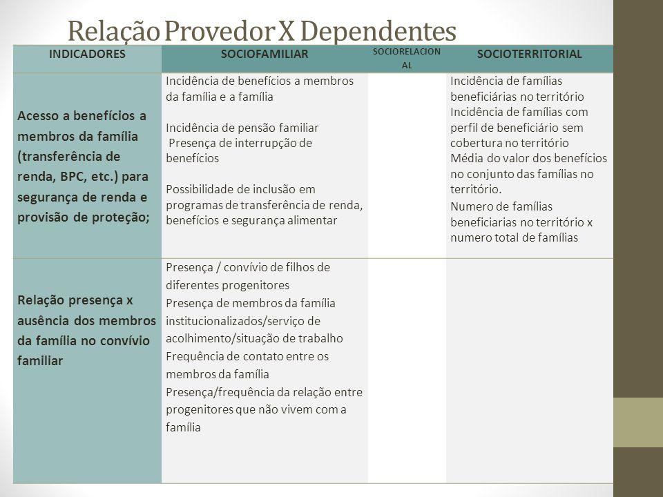 Relação Provedor X Dependentes INDICADORESSOCIOFAMILIAR SOCIORELACION AL SOCIOTERRITORIAL Acesso a benefícios a membros da família (transferência de r