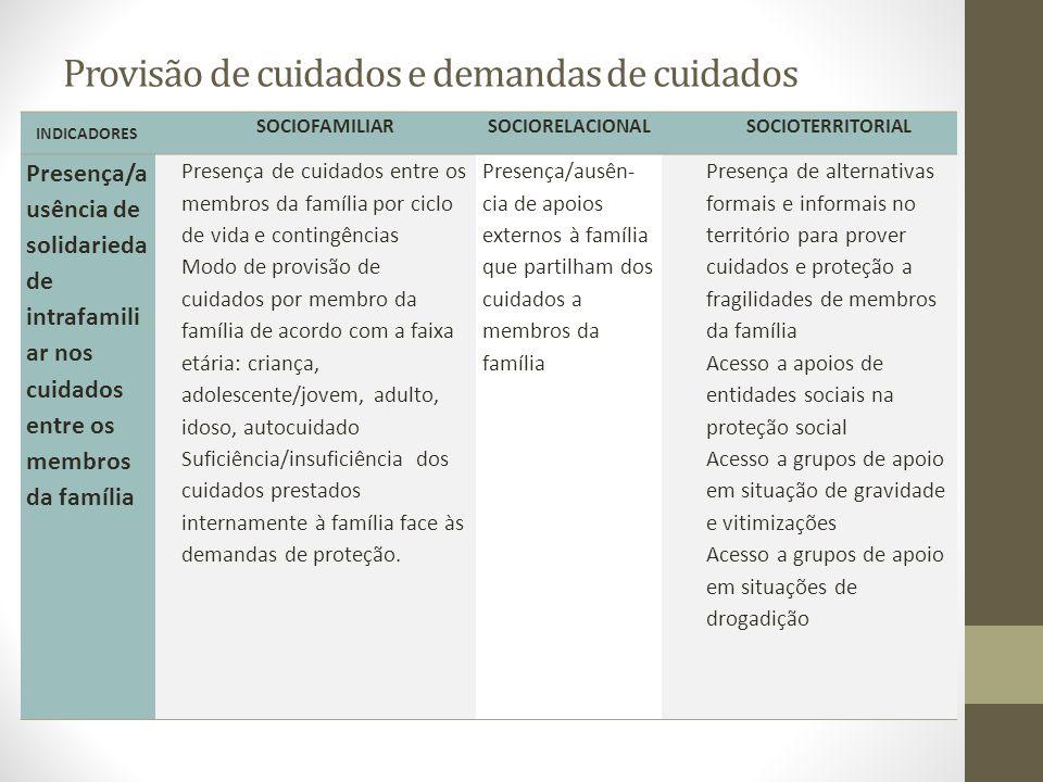 Provisão de cuidados e demandas de cuidados INDICADORES SOCIOFAMILIARSOCIORELACIONALSOCIOTERRITORIAL Presença/a usência de solidarieda de intrafamili