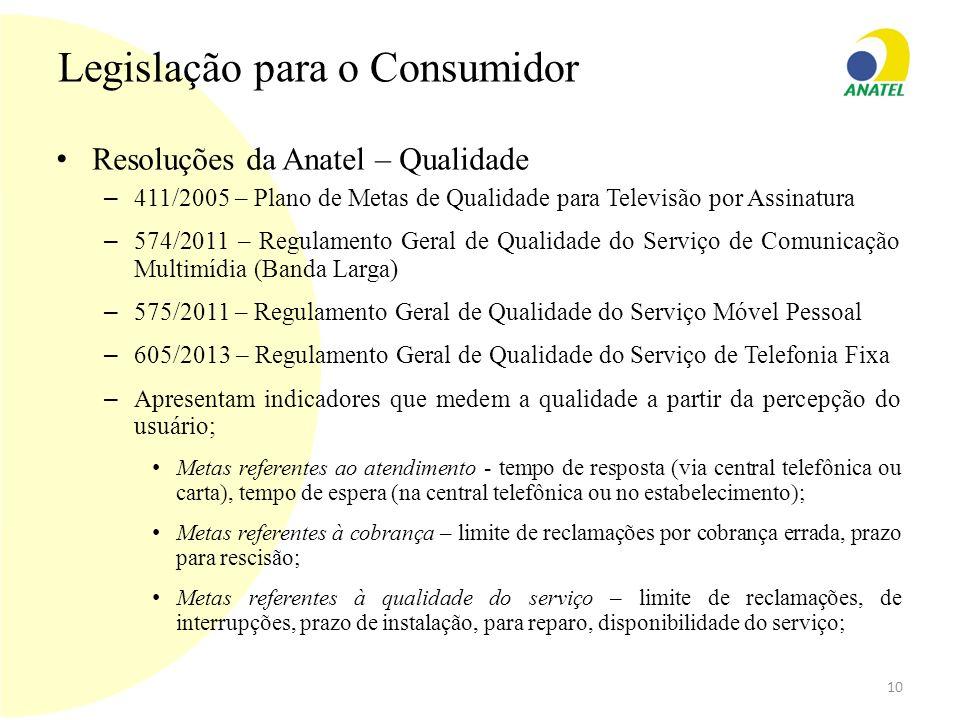 Legislação para o Consumidor Resoluções da Anatel – Qualidade – 411/2005 – Plano de Metas de Qualidade para Televisão por Assinatura – 574/2011 – Regu