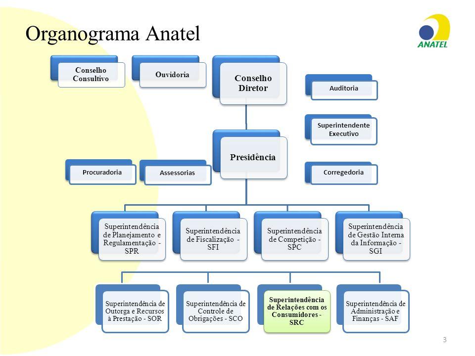Organograma Anatel Conselho Consultivo Ouvidoria Conselho Diretor Presidência Superintendência de Planejamento e Regulamentação - SPR Superintendência