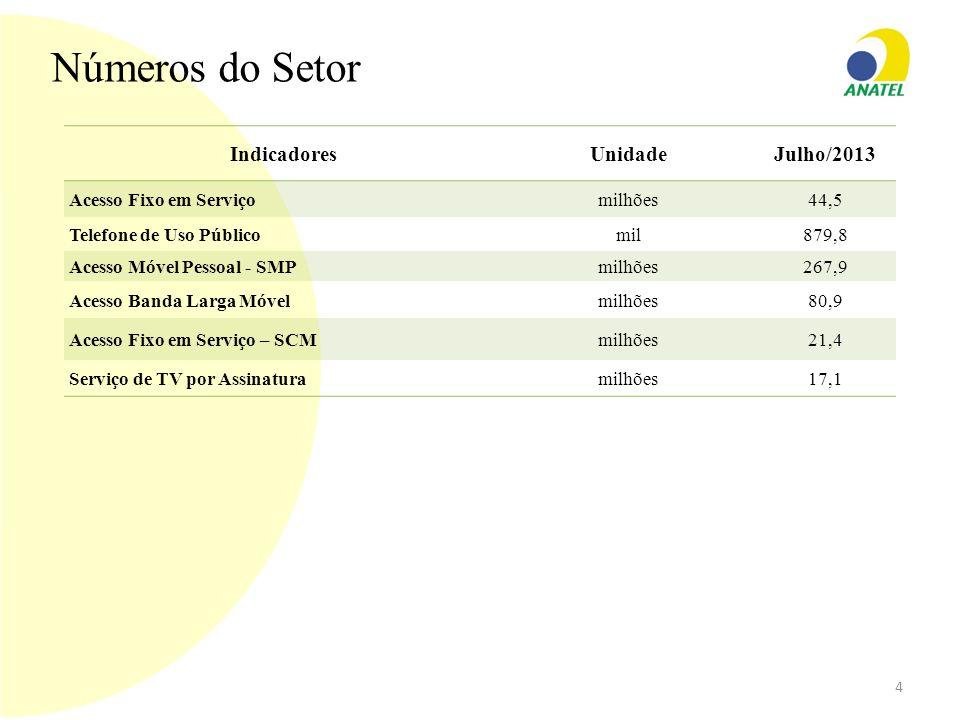 Números do Setor IndicadoresUnidadeJulho/2013 Acesso Fixo em Serviçomilhões44,5 Telefone de Uso Públicomil879,8 Acesso Móvel Pessoal - SMP milhões267,
