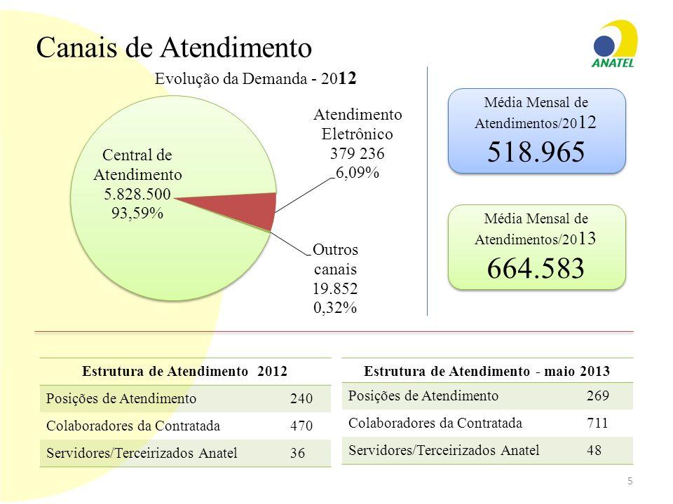 Estrutura de Atendimento 2012 Posições de Atendimento240 Colaboradores da Contratada470 Servidores/Terceirizados Anatel36 Estrutura de Atendimento - m