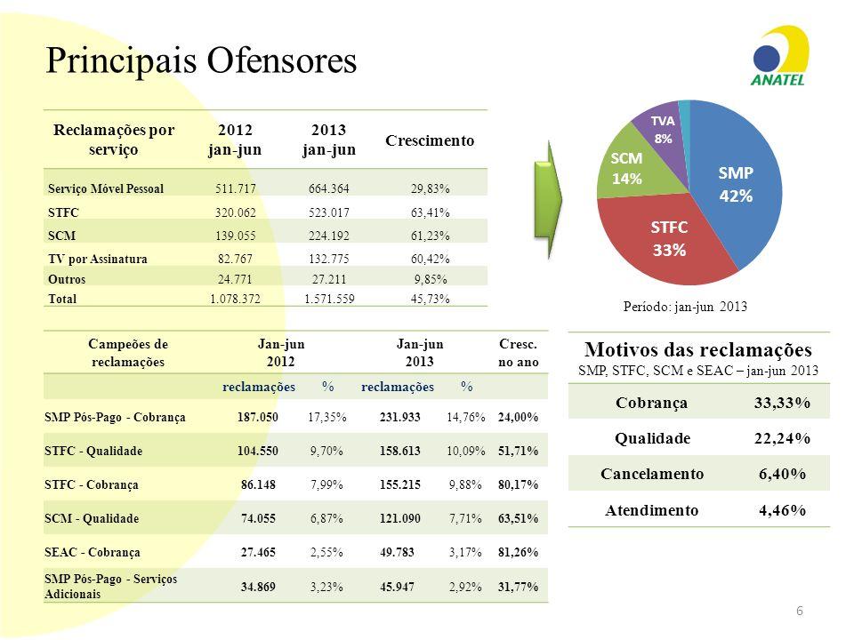Principais Ofensores Reclamações por serviço 2012 jan-jun 2013 jan-jun Crescimento Serviço Móvel Pessoal511.717664.36429,83% STFC320.062523.01763,41%