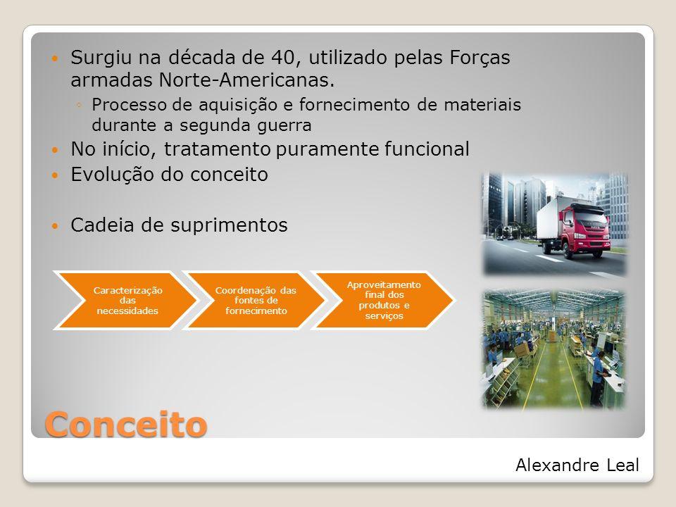 Quais são as fases das atividades logísticas de acordo com seu grau de inter-relação.