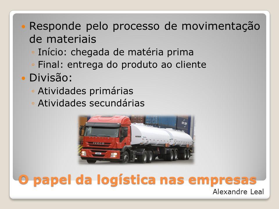 O papel da logística nas empresas Logística Atividades primárias Transportes Gestão de estoques Processamento de pedidos Atividades secundárias Armazenagem Manuseio Embalagem de proteção Programação de produtos Manutenção de informação Alexandre Leal