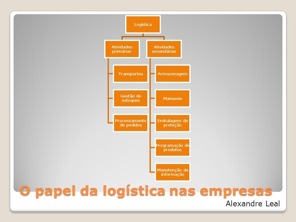 O papel da logística nas empresas Logística Atividades primárias Transportes Gestão de estoques Processamento de pedidos Atividades secundárias Armaze
