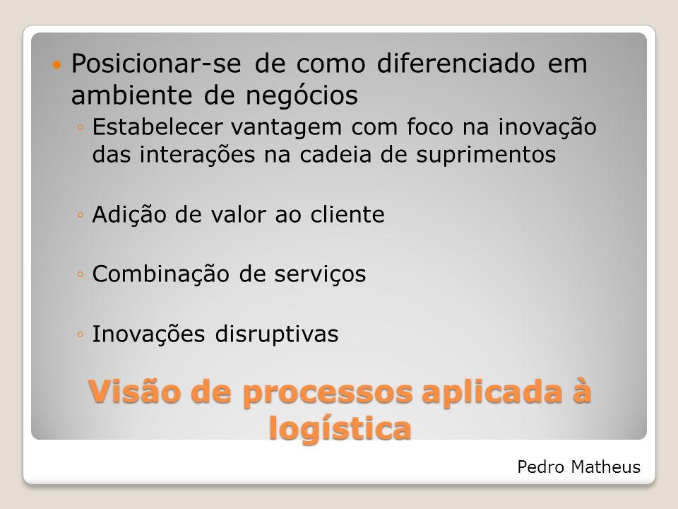 Visão de processos aplicada à logística Posicionar-se de como diferenciado em ambiente de negócios Estabelecer vantagem com foco na inovação das inter