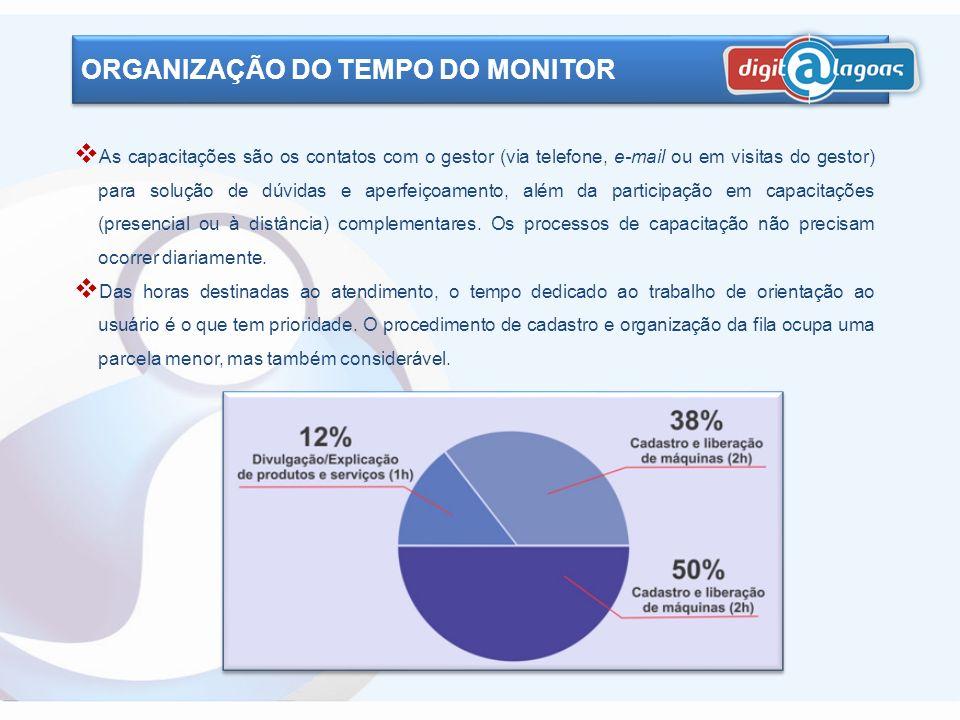 O monitor deve saber administrar seu tempo de trabalho. A prioridade sempre é o atendimento ao usuário e, portanto, este deve ocupar a maior parte da