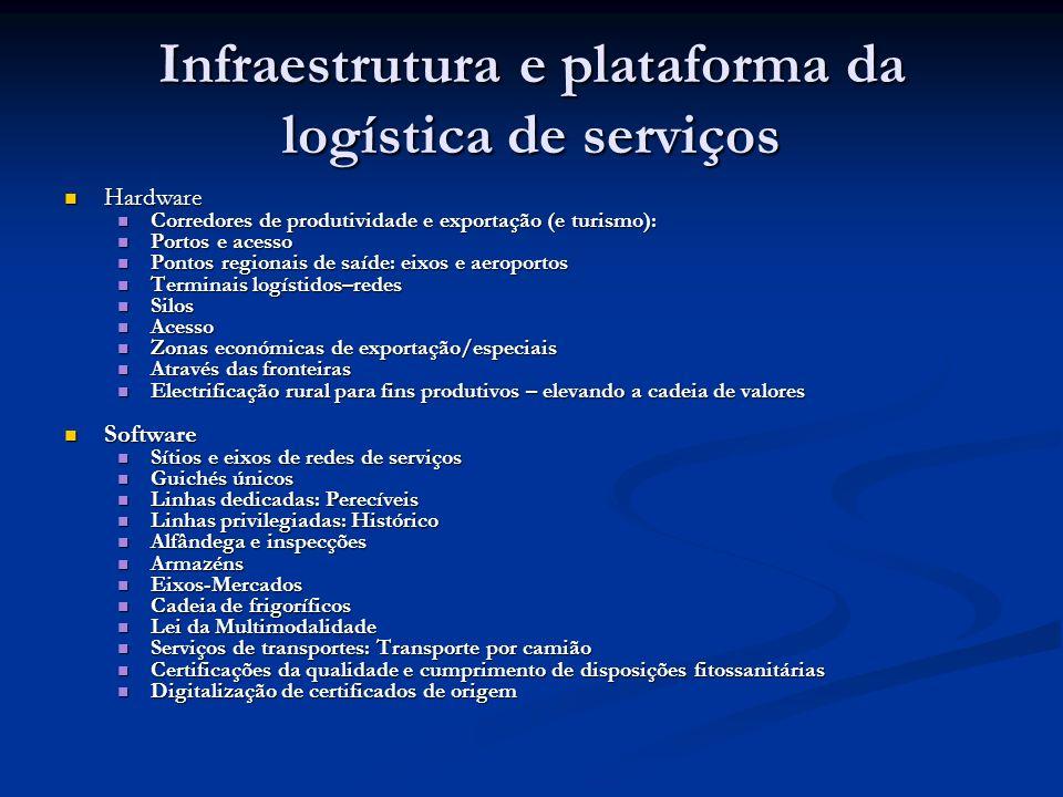 Infraestrutura e plataforma da logística de serviços Hardware Hardware Corredores de produtividade e exportação (e turismo): Corredores de produtivida