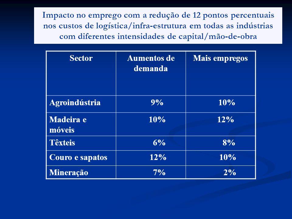 Impacto no emprego com a redução de 12 pontos percentuais nos custos de logística/infra-estrutura em todas as indústrias com diferentes intensidades d