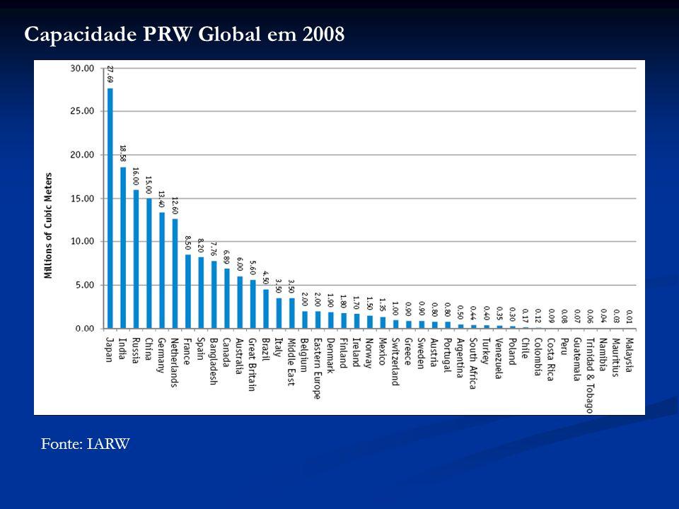 Capacidade PRW Global em 2008 Fonte: IARW