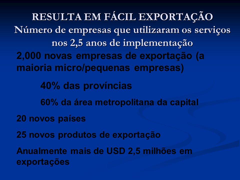 RESULTA EM FÁCIL EXPORTAÇÃO Número de empresas que utilizaram os serviços nos 2,5 anos de implementação 2,000 novas empresas de exportação (a maioria micro/pequenas empresas) 40% das províncias 60% da área metropolitana da capital 20 novos países 25 novos produtos de exportação Anualmente mais de USD 2,5 milhões em exportações