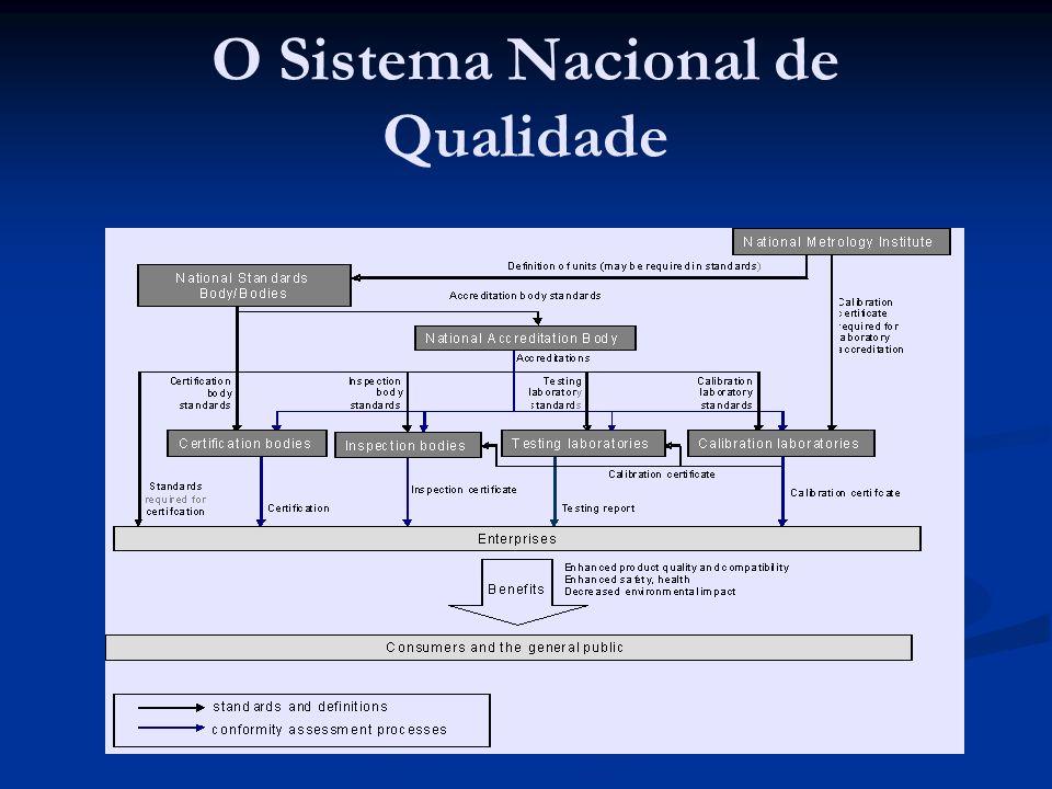 O Sistema Nacional de Qualidade