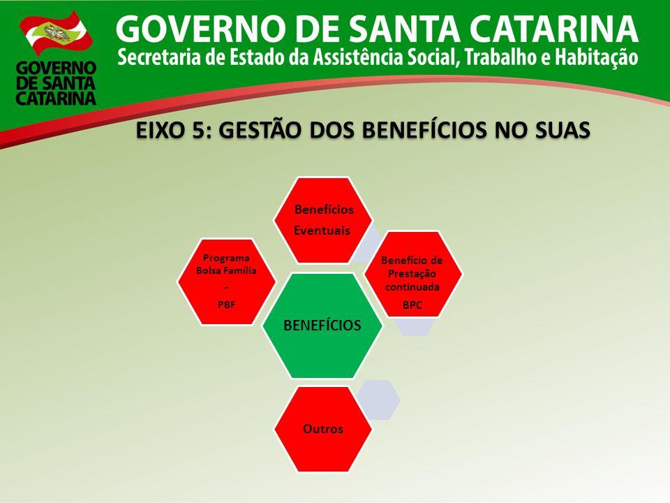 EIXO 5: GESTÃO DOS BENEFÍCIOS NO SUAS BENEFÍCIOS Benefícios Eventuais Programa Bolsa Família - PBF Outros Benefício de Prestação continuada BPC