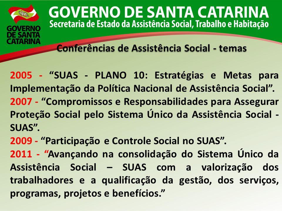 Conferências de Assistência Social - temas 2005 - SUAS - PLANO 10: Estratégias e Metas para Implementação da Política Nacional de Assistência Social.