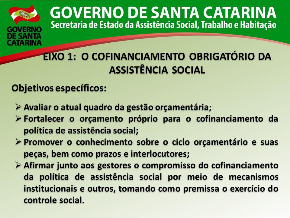 EIXO 1: O COFINANCIAMENTO OBRIGATÓRIO DA ASSISTÊNCIA SOCIAL EIXO 1: O COFINANCIAMENTO OBRIGATÓRIO DA ASSISTÊNCIA SOCIAL Objetivos específicos: Avaliar