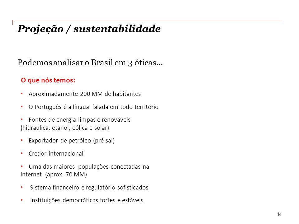 Projeção / sustentabilidade Podemos analisar o Brasil em 3 óticas... 14 O que nós temos: Aproximadamente 200 MM de habitantes O Português é a língua f