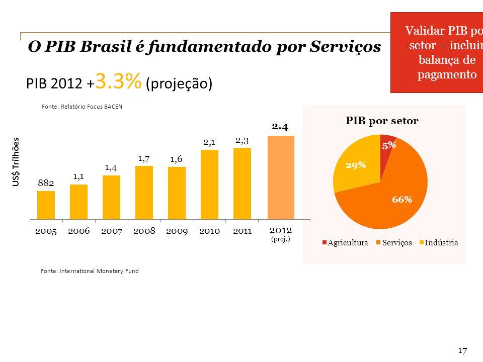 2012 2.4 O PIB Brasil é fundamentado por Serviços Fonte: International Monetary Fund US$ Trilhões PIB 2012 + 3.3% (projeção) 17 Fonte: Relatório Focus