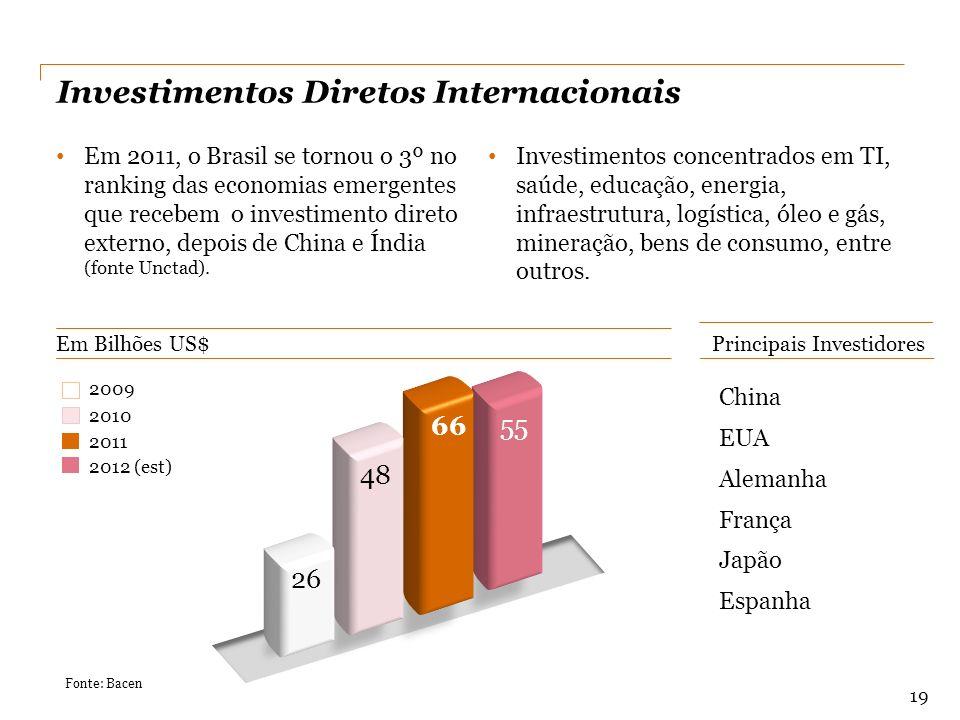 China EUA Alemanha França Japão Espanha Principais Investidores Em Bilhões US$ Investimentos Diretos Internacionais Em 2011, o Brasil se tornou o 3º n