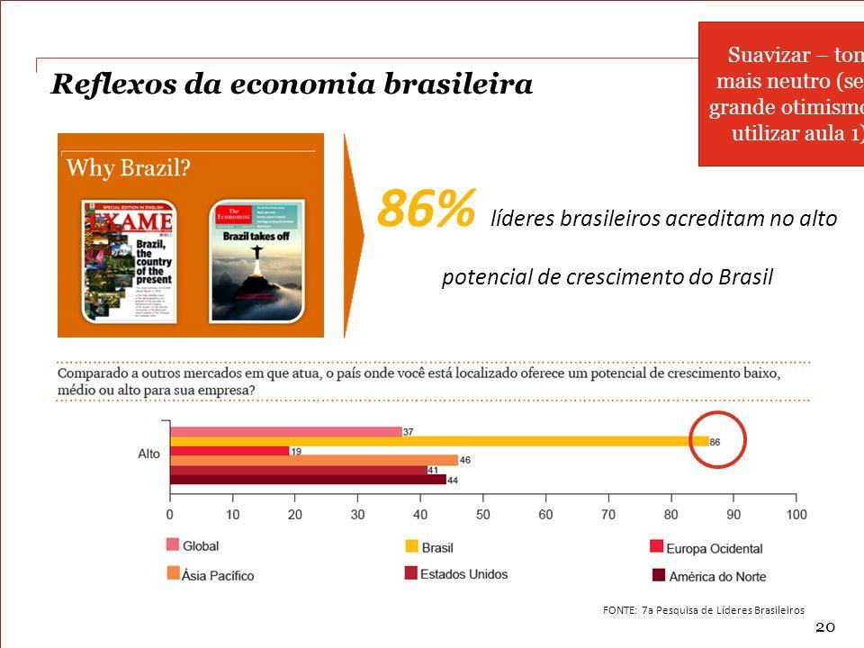 PwC Reflexos da economia brasileira 86% líderes brasileiros acreditam no alto potencial de crescimento do Brasil FONTE: 7a Pesquisa de Líderes Brasile