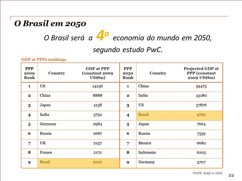 PwC O Brasil será a 4 a economia do mundo em 2050, segundo estudo PwC. O Brasil em 2050 22 FONTE: Brazil in 2050