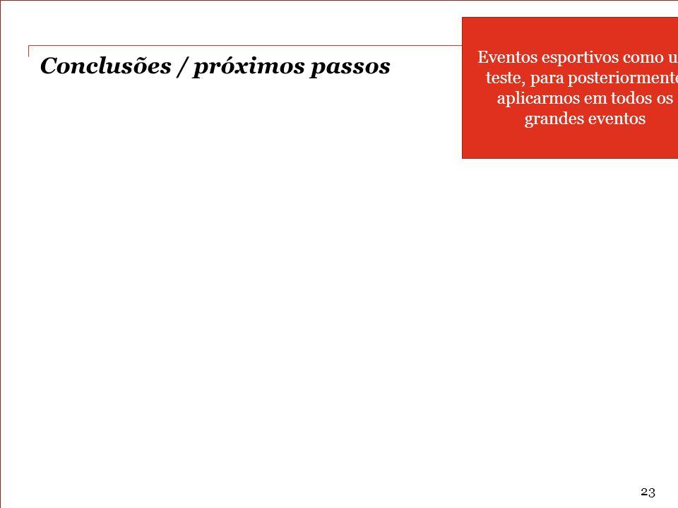 PwC Conclusões / próximos passos 23 Eventos esportivos como um teste, para posteriormente aplicarmos em todos os grandes eventos
