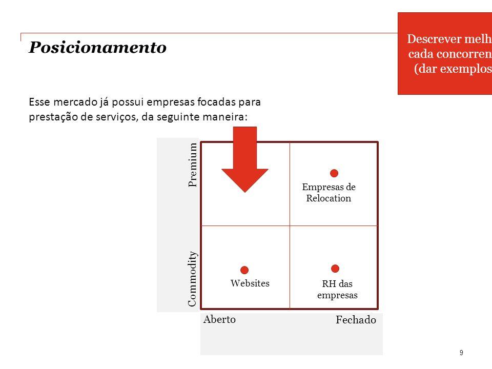 Posicionamento Esse mercado já possui empresas focadas para prestação de serviços, da seguinte maneira: 9 Premium Commodity Aberto Fechado Websites Em