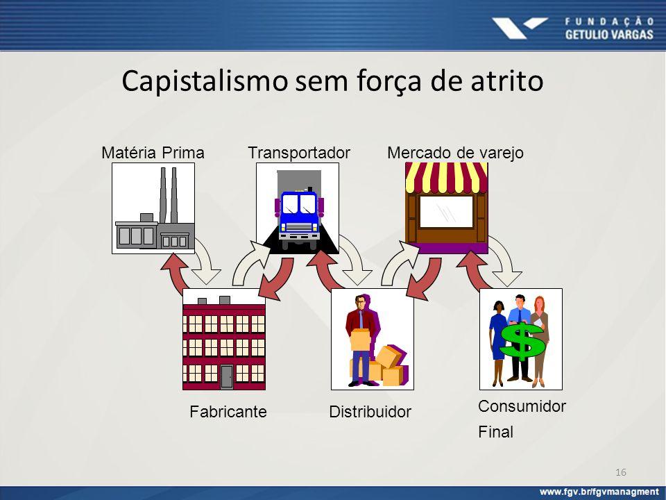Capistalismo sem força de atrito Matéria Prima Fabricante Transportador Distribuidor Mercado de varejo Consumidor Final 16