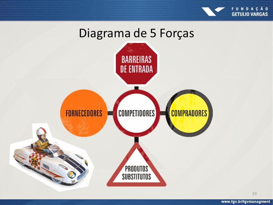 Diagrama de 5 Forças 33