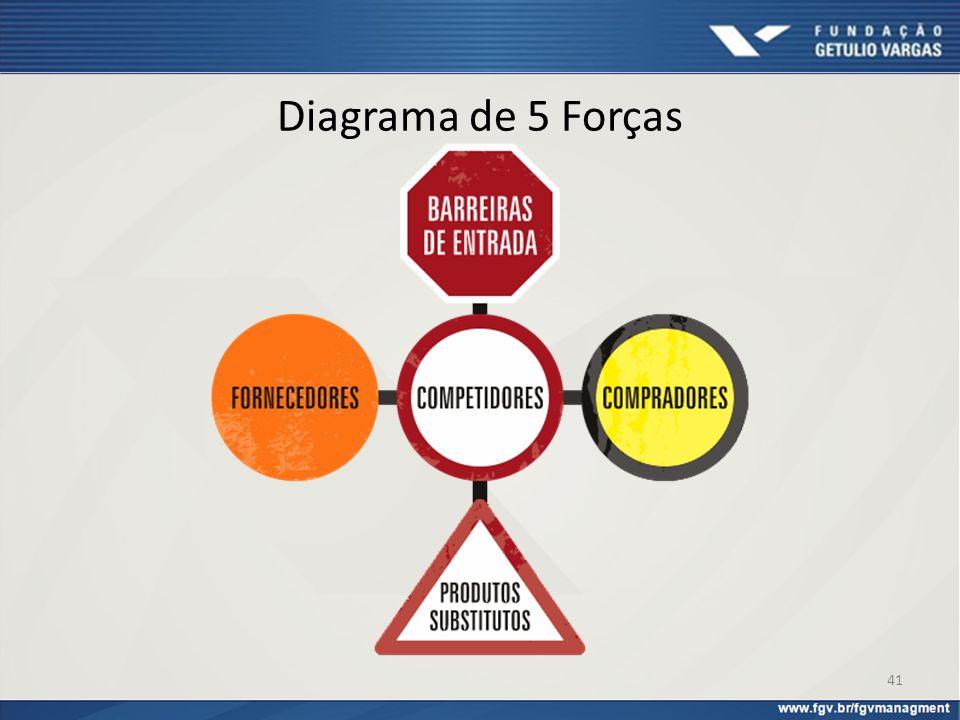 Diagrama de 5 Forças 41