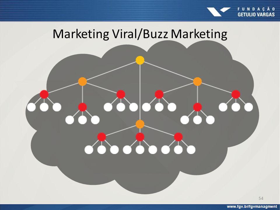 Marketing Viral/Buzz Marketing 54