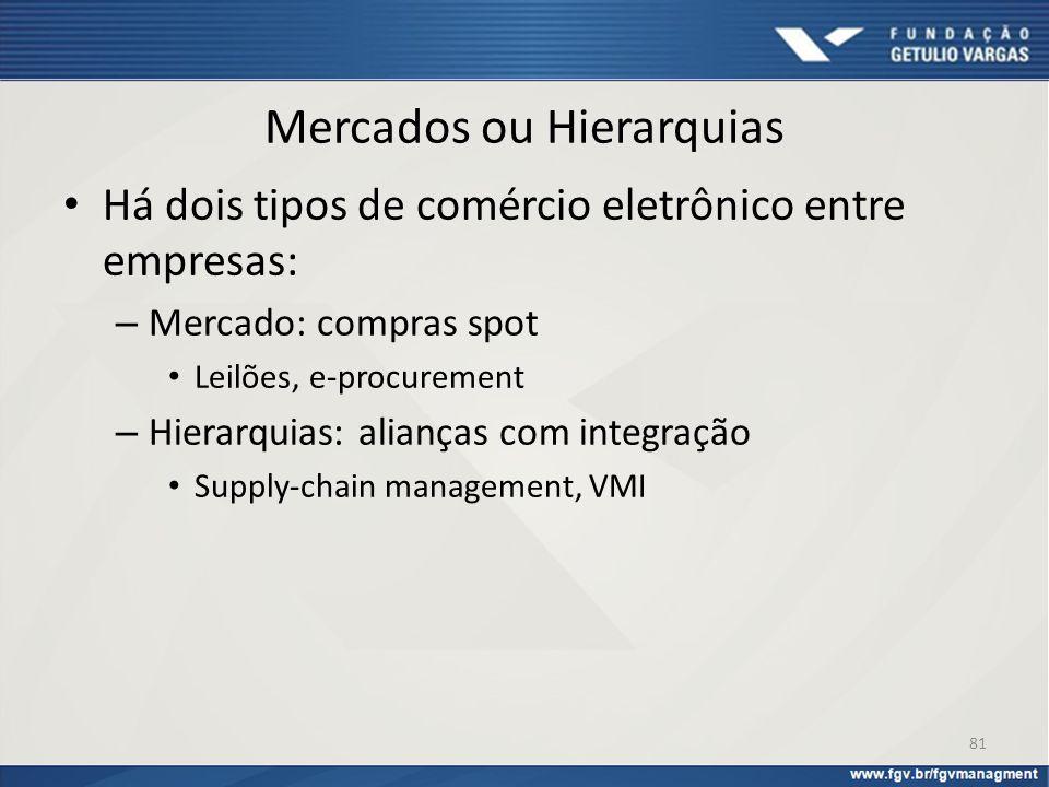 Mercados ou Hierarquias Há dois tipos de comércio eletrônico entre empresas: – Mercado: compras spot Leilões, e-procurement – Hierarquias: alianças co
