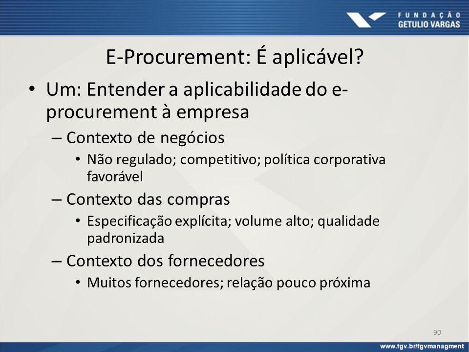 E-Procurement: É aplicável? Um: Entender a aplicabilidade do e- procurement à empresa – Contexto de negócios Não regulado; competitivo; política corpo