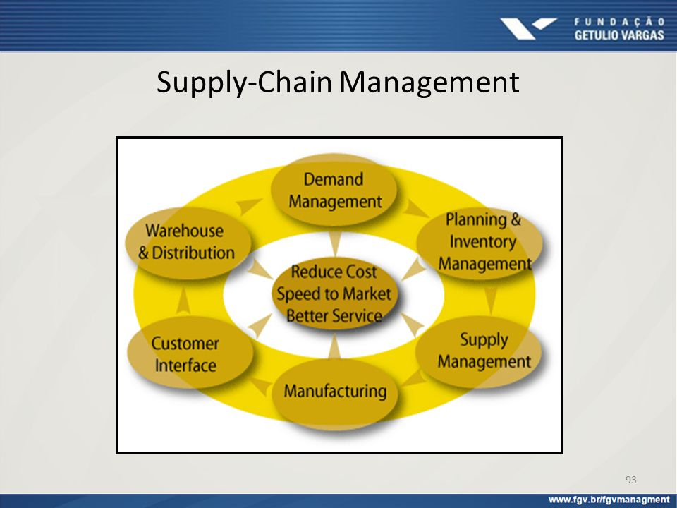 Supply-Chain Management 93