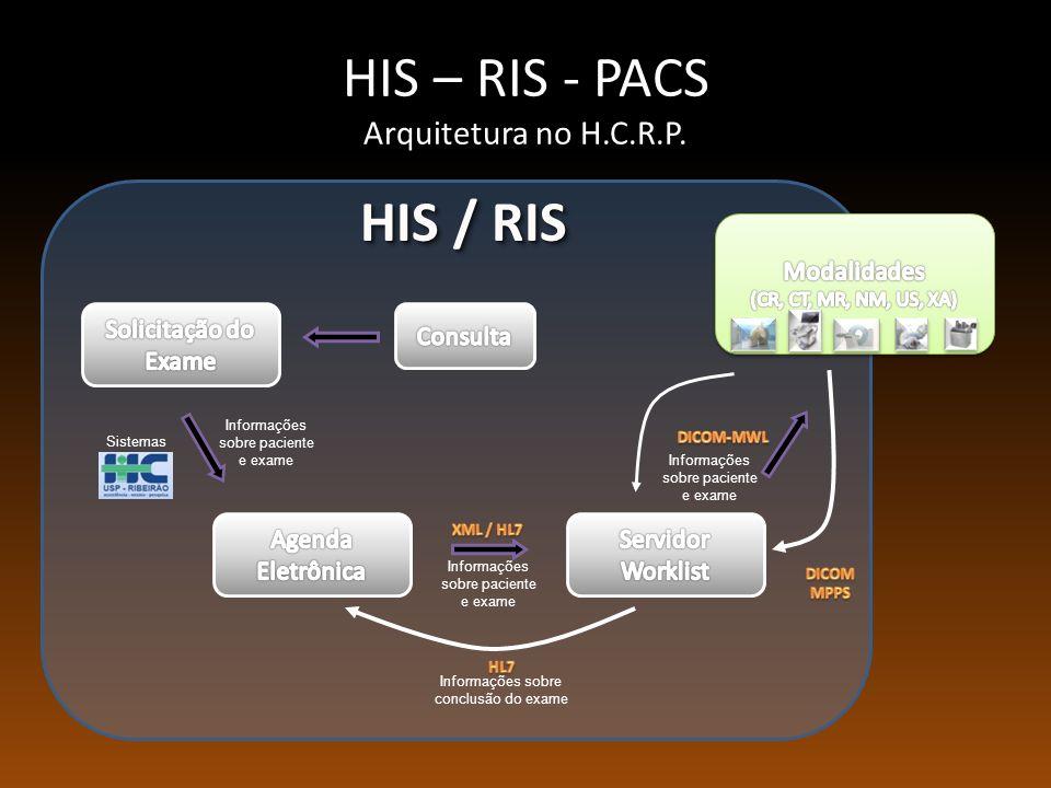 HIS / RIS Informações sobre paciente e exame Sistemas Fluxo de Diagnóstico por Imagens Informações sobre paciente e exame Informações sobre conclusão do exame Informações sobre paciente e exame HIS – RIS - PACS Arquitetura no H.C.R.P.