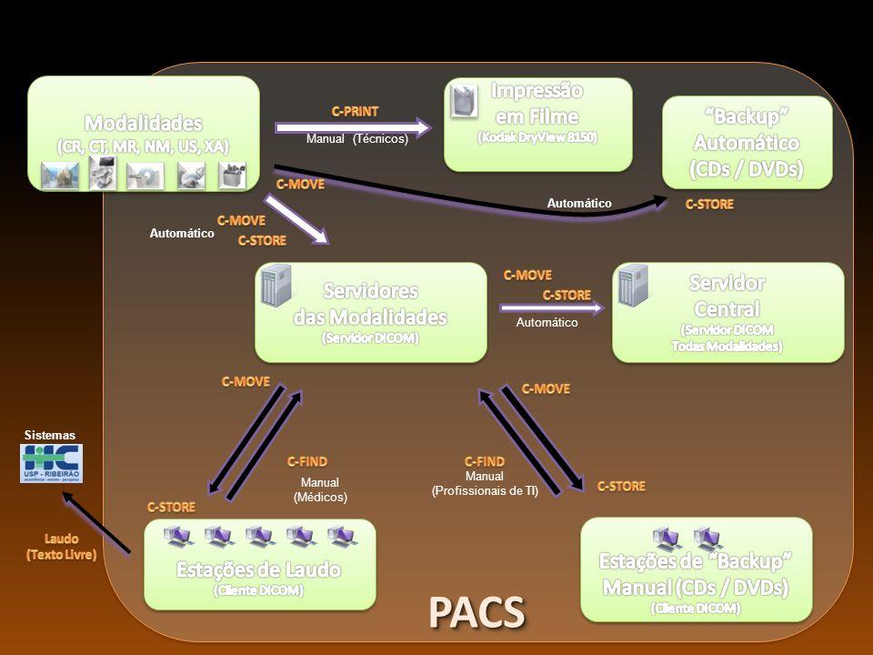 PACSPACS Fluxo de Diagnóstico por Imagens Manual (Técnicos) Automático Manual (Médicos) Manual (Profissionais de TI) Automático Sistemas