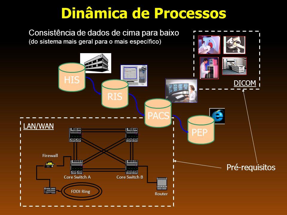 Domínio de Aplicação do DICOM MAGN ETOM Gerenciamento Informação Armazenamento Recuperação/ Gerenciamento Recuperação Gerenciamento Impressão Arquivamento LiteBox