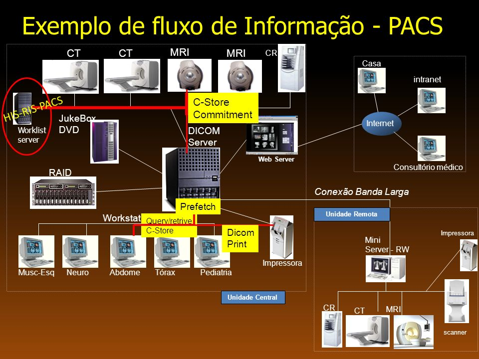 8 Hospital Information Systems (HIS) A Hospital information system is a comprehensive, integrated information system designed to manage the all aspects of a hospital operation, such as medical, administrative, financial, legal and the corresponding service processing (wikipedia).