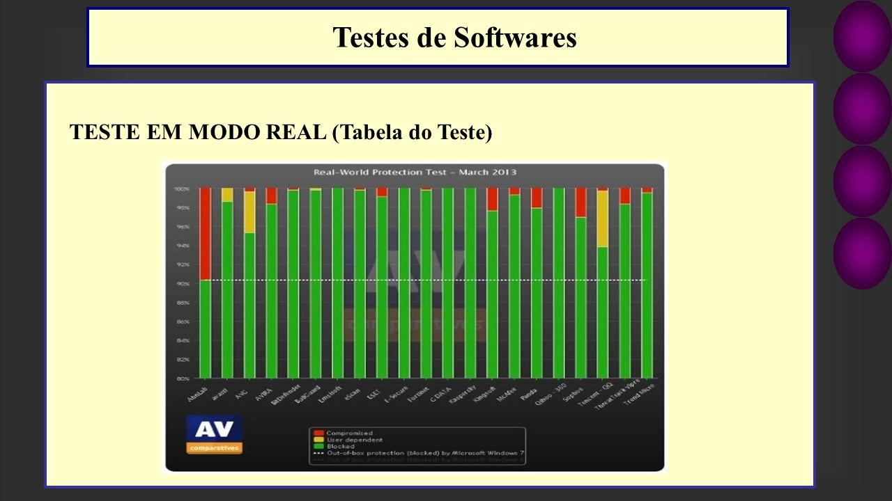 TESTE EM MODO REAL (Tabela do Teste) Testes de Softwares