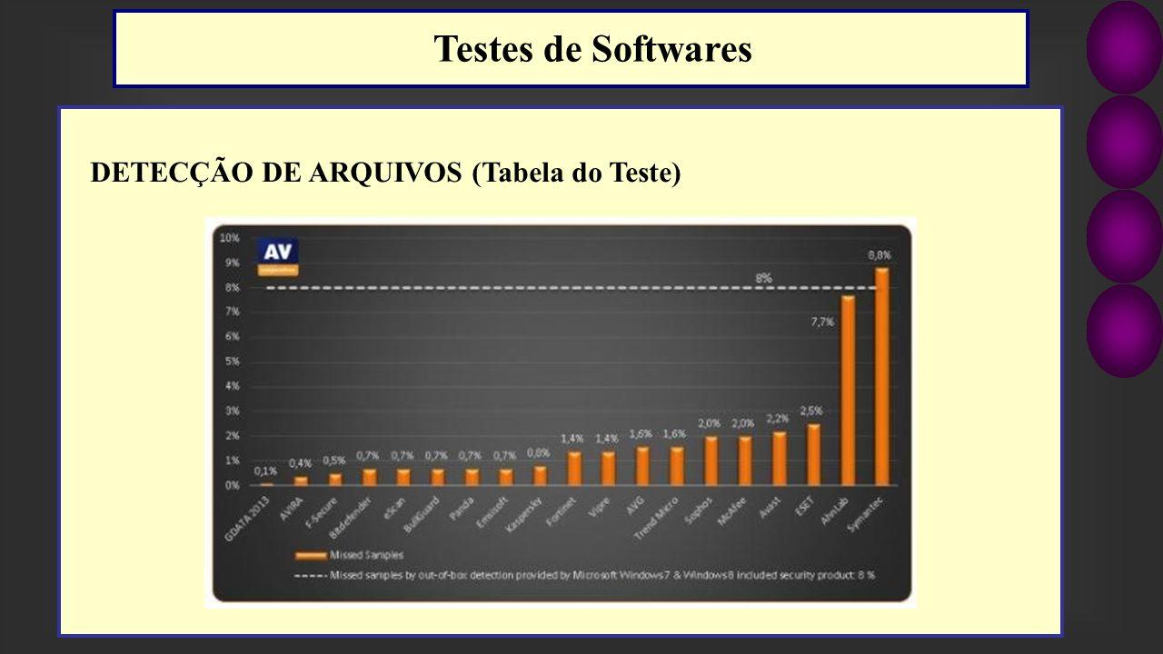 DETECÇÃO DE ARQUIVOS (Tabela do Teste) Testes de Softwares