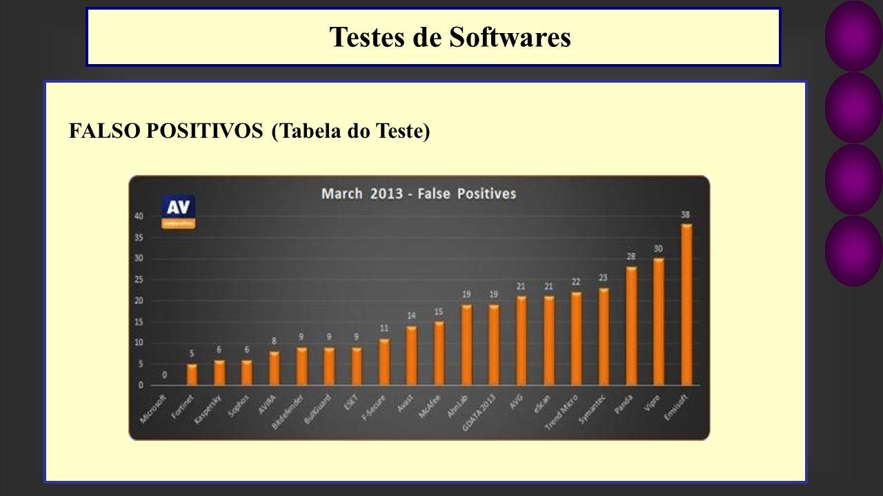 FALSO POSITIVOS (Tabela do Teste) Testes de Softwares