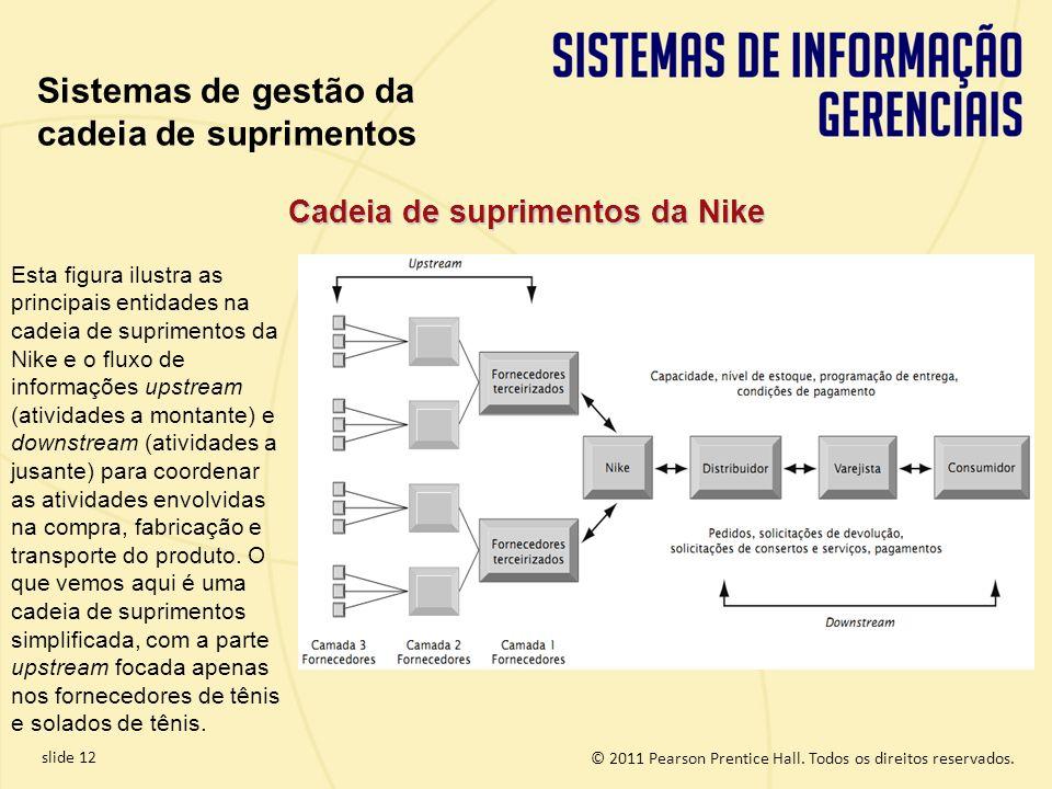 © 2011 Pearson Prentice Hall. Todos os direitos reservados. slide 12 Cadeia de suprimentos da Nike Esta figura ilustra as principais entidades na cade