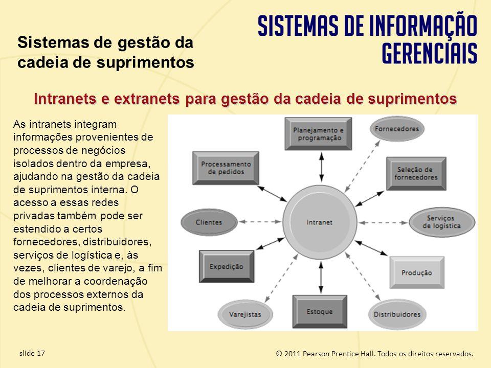 © 2011 Pearson Prentice Hall. Todos os direitos reservados. slide 17 Intranets e extranets para gestão da cadeia de suprimentos As intranets integram